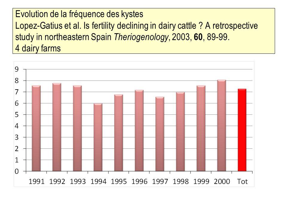 Evolution de la fréquence des kystes Lopez-Gatius et al