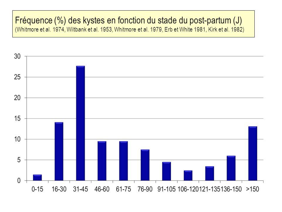 Fréquence (%) des kystes en fonction du stade du post-partum (J) (Whitmore et al.