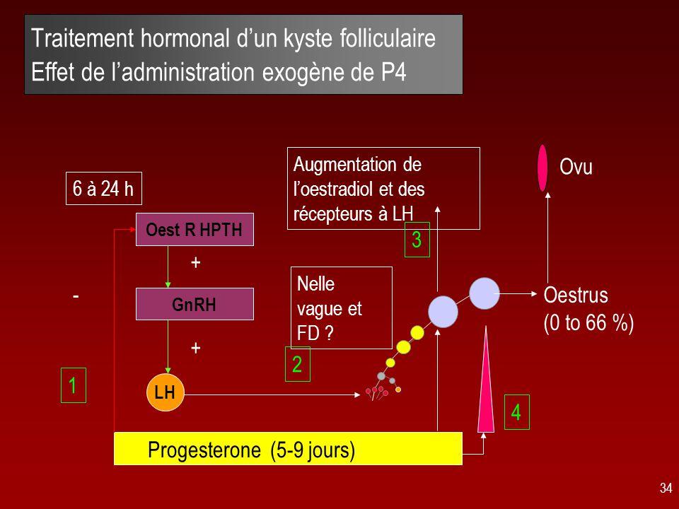 Traitement hormonal d'un kyste folliculaire Effet de l'administration exogène de P4