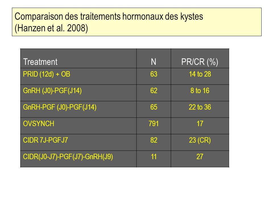 Comparaison des traitements hormonaux des kystes (Hanzen et al. 2008)