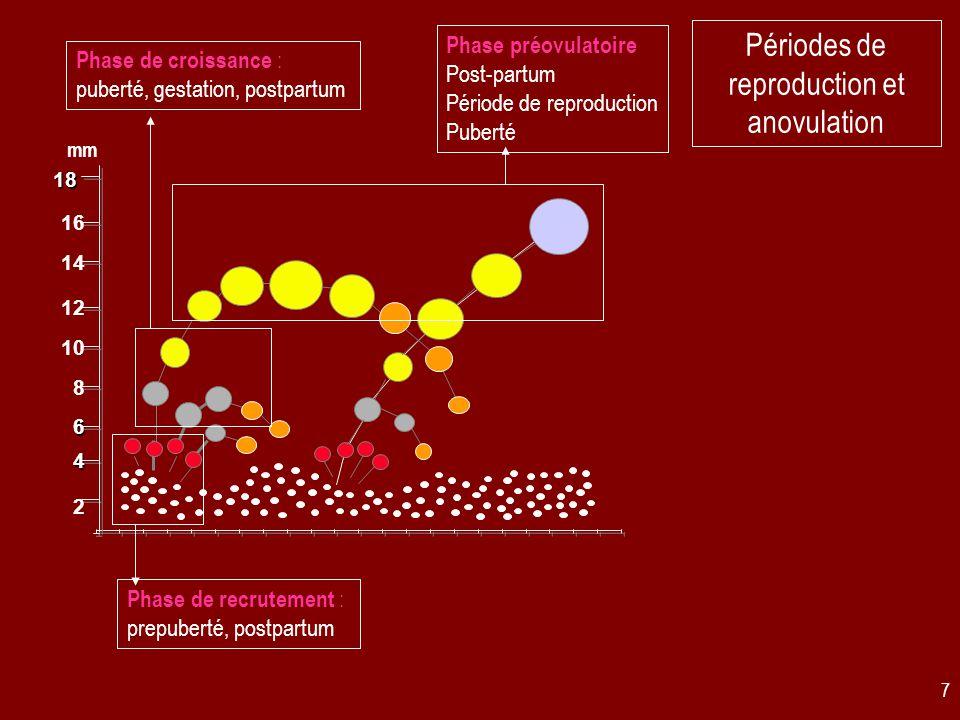 Périodes de reproduction et anovulation