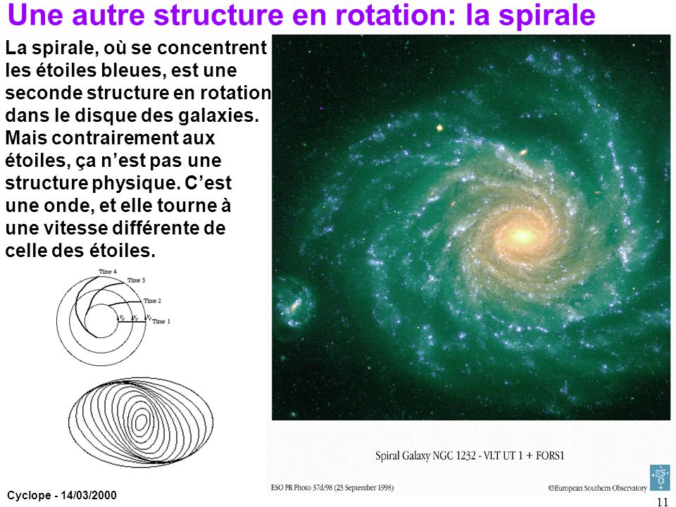 Une autre structure en rotation: la spirale