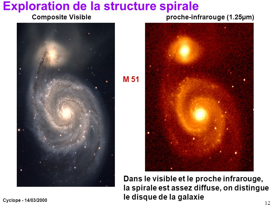 Exploration de la structure spirale