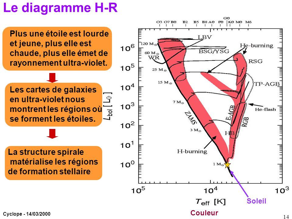 Le diagramme H-R Plus une étoile est lourde et jeune, plus elle est