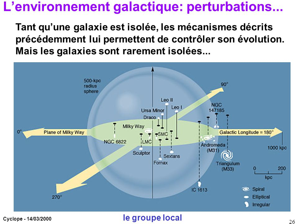 L'environnement galactique: perturbations...