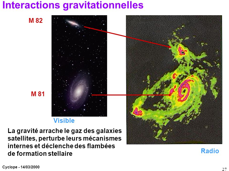 Interactions gravitationnelles