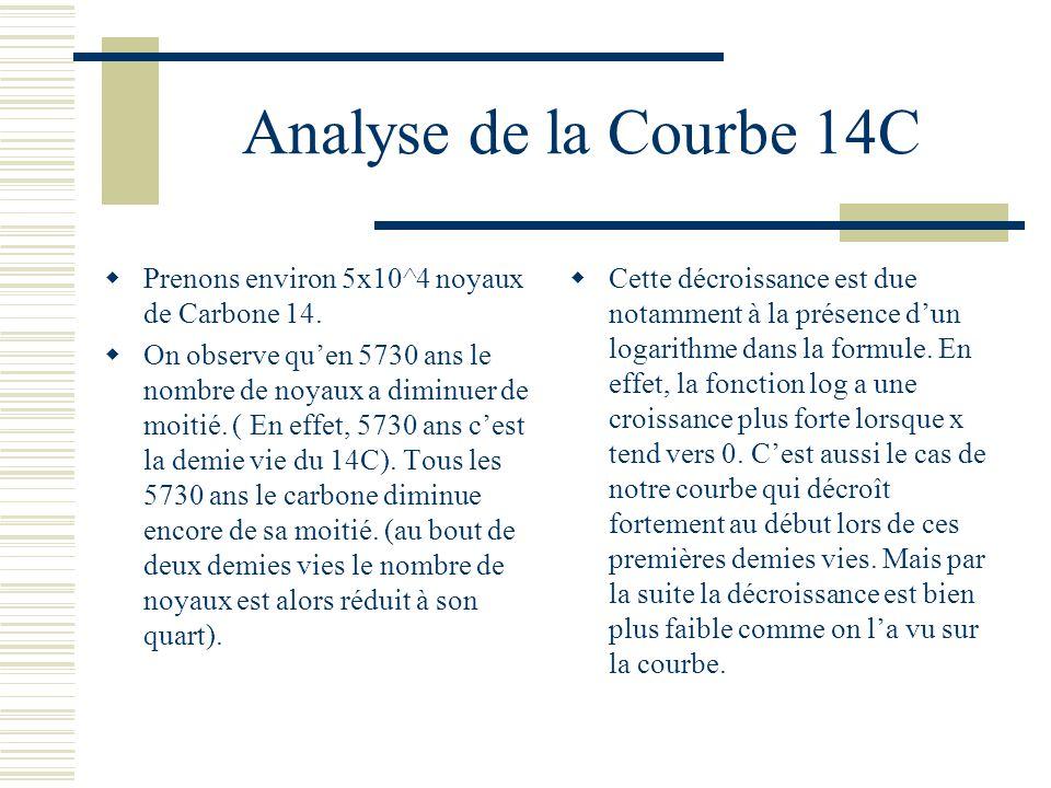 Analyse de la Courbe 14C Prenons environ 5x10^4 noyaux de Carbone 14.
