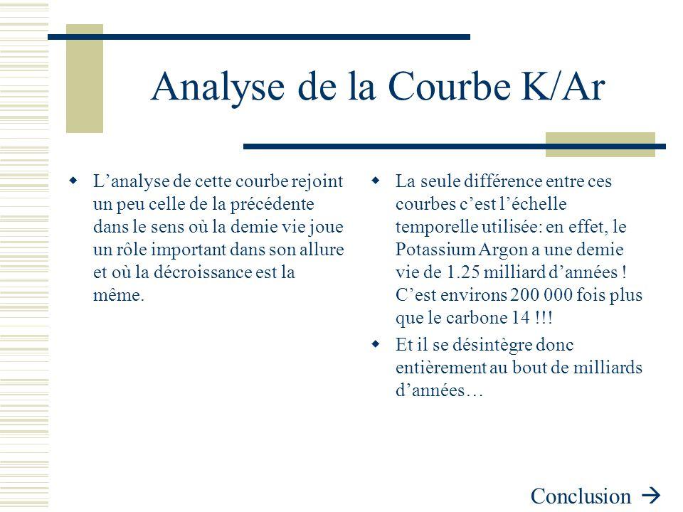 Analyse de la Courbe K/Ar