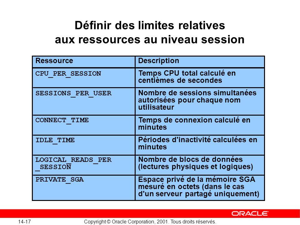 Définir des limites relatives aux ressources au niveau session