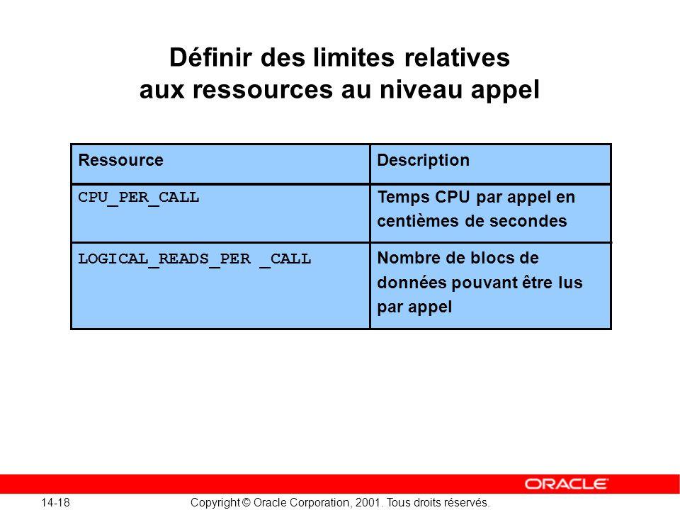 Définir des limites relatives aux ressources au niveau appel