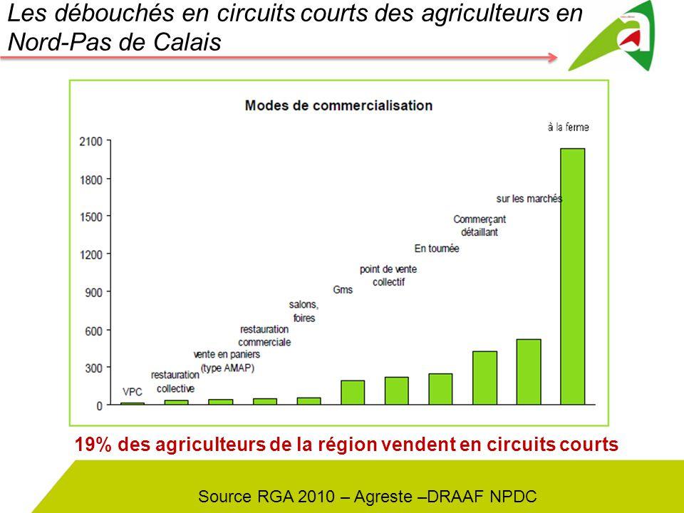 Les débouchés en circuits courts des agriculteurs en Nord-Pas de Calais