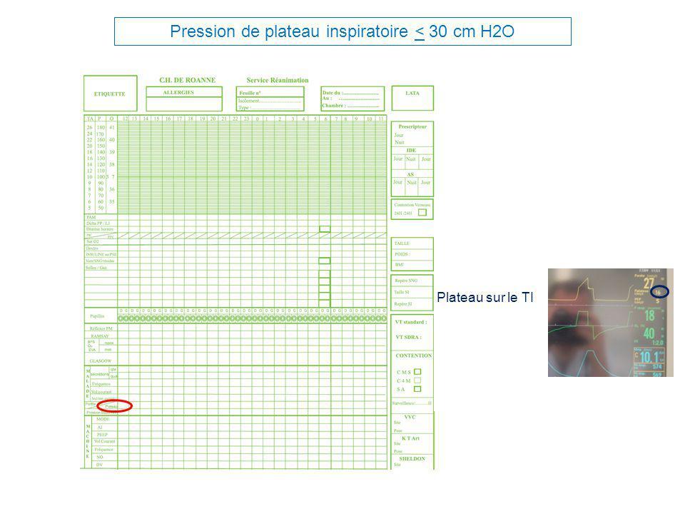 Pression de plateau inspiratoire < 30 cm H2O