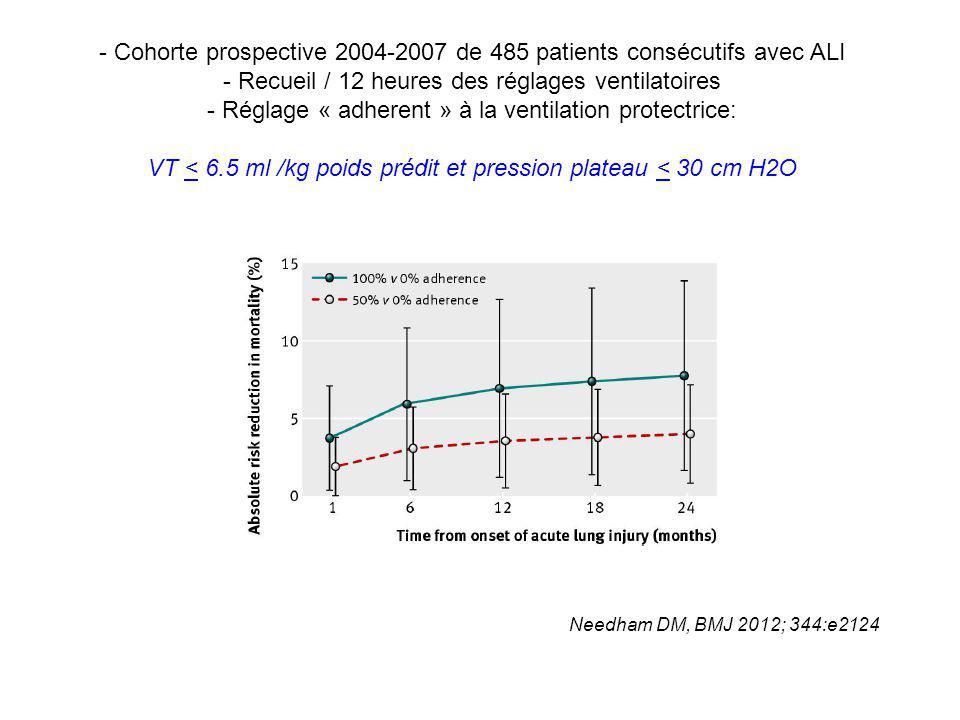 - Cohorte prospective 2004-2007 de 485 patients consécutifs avec ALI