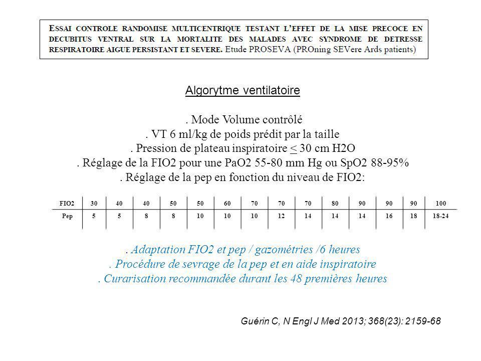 Algorytme ventilatoire . Mode Volume contrôlé
