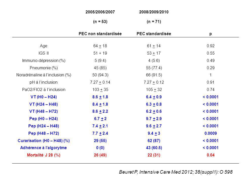 Curarisation (H0 – H48) (%) Adhérence à l'algorytme