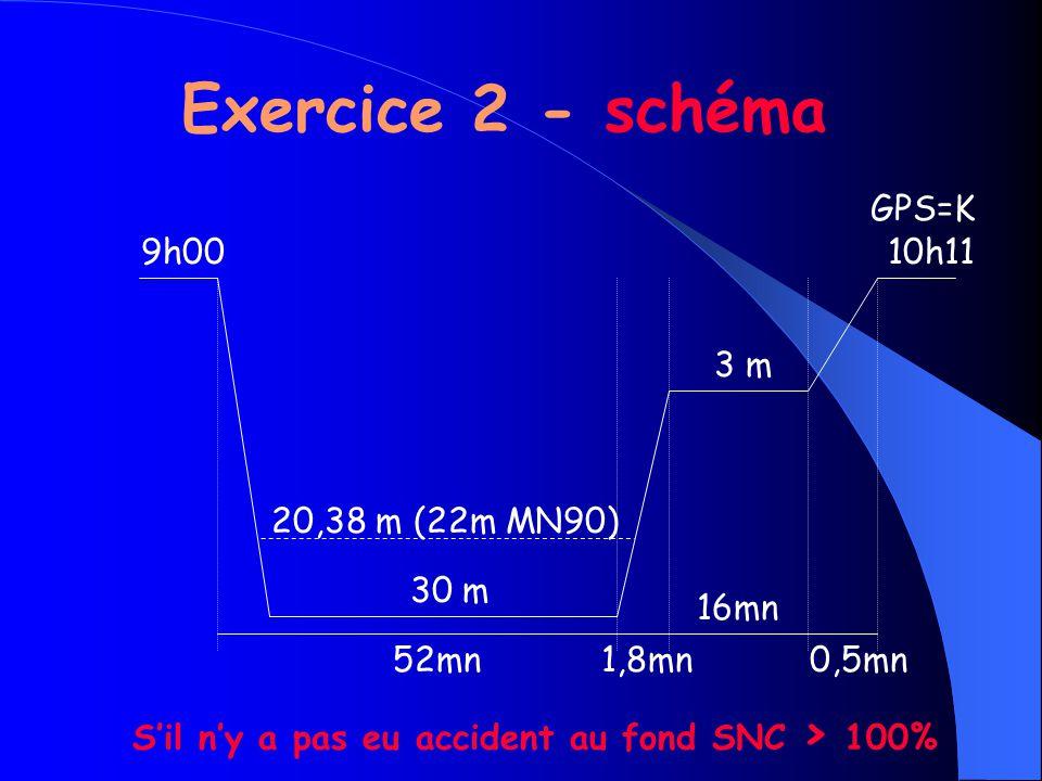 Exercice 2 - schéma GPS=K 9h00 10h11 3 m 20,38 m (22m MN90) 30 m 16mn