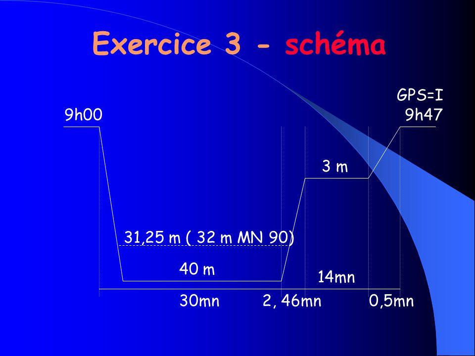 Exercice 3 - schéma GPS=I 9h00 9h47 3 m 31,25 m ( 32 m MN 90) 40 m