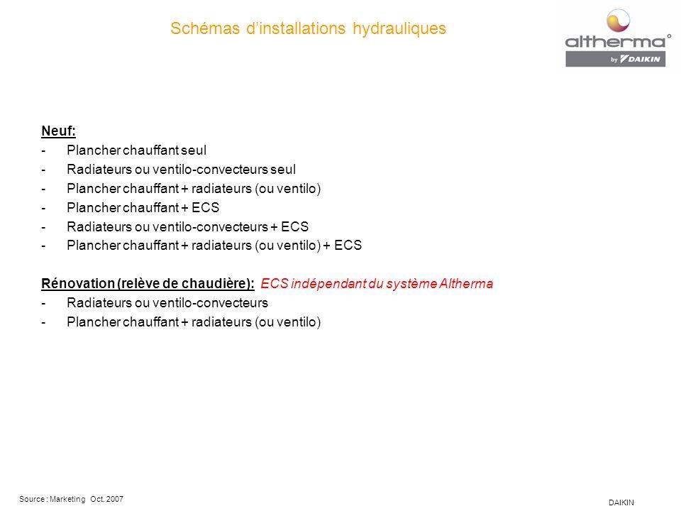 Schémas d'installations hydrauliques