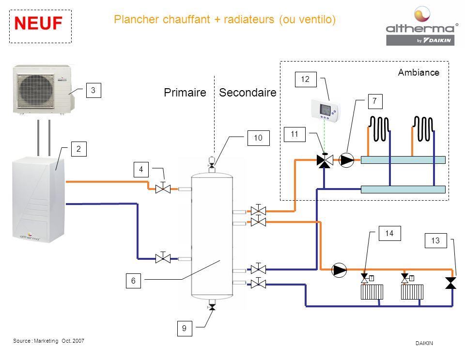 Plancher chauffant + radiateurs (ou ventilo)
