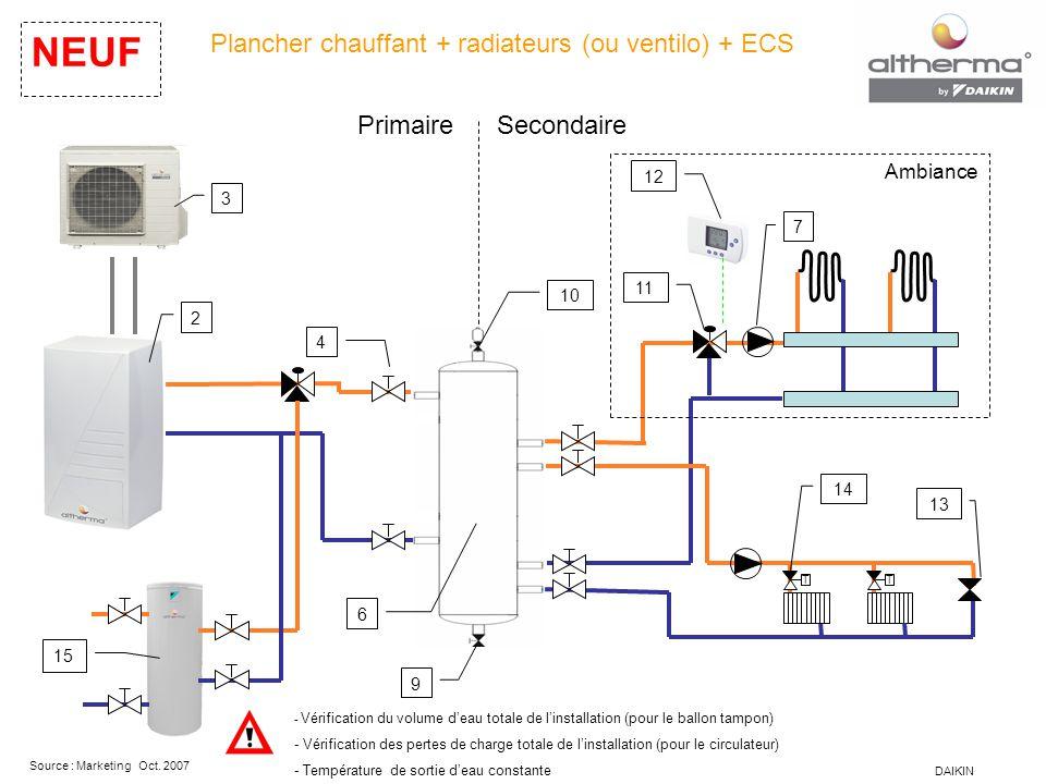 Plancher chauffant + radiateurs (ou ventilo) + ECS