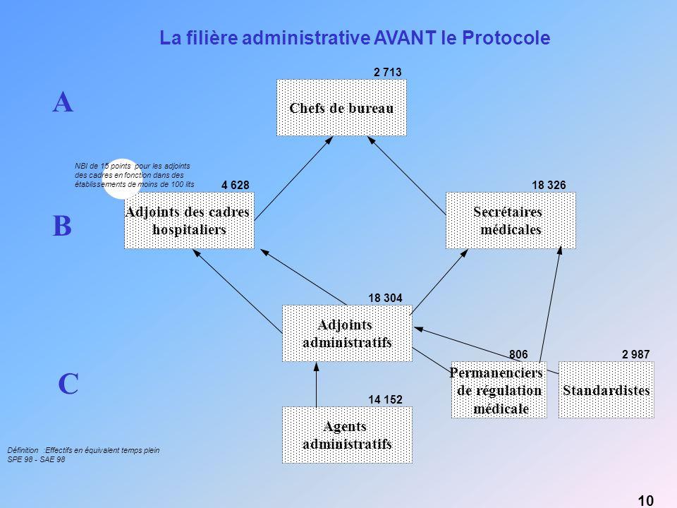 A B C La filière administrative AVANT le Protocole Chefs de bureau