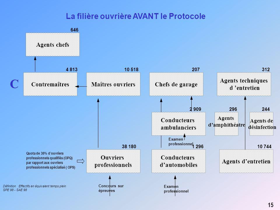 C La filière ouvrière AVANT le Protocole Agents chefs Contremaîtres