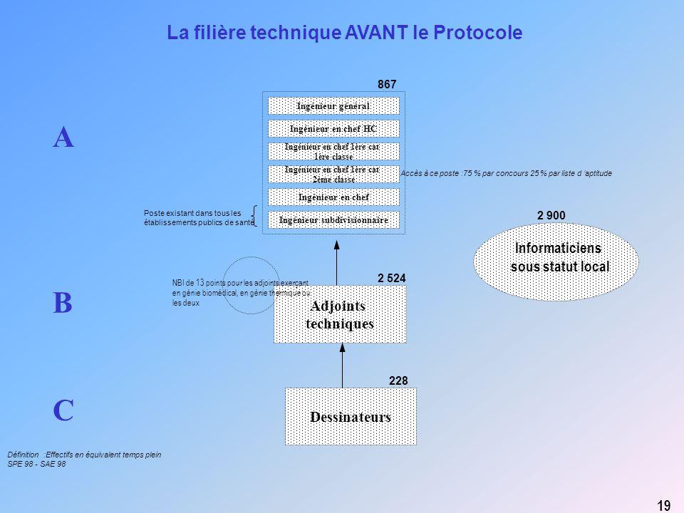 A B C La filière technique AVANT le Protocole Informaticiens