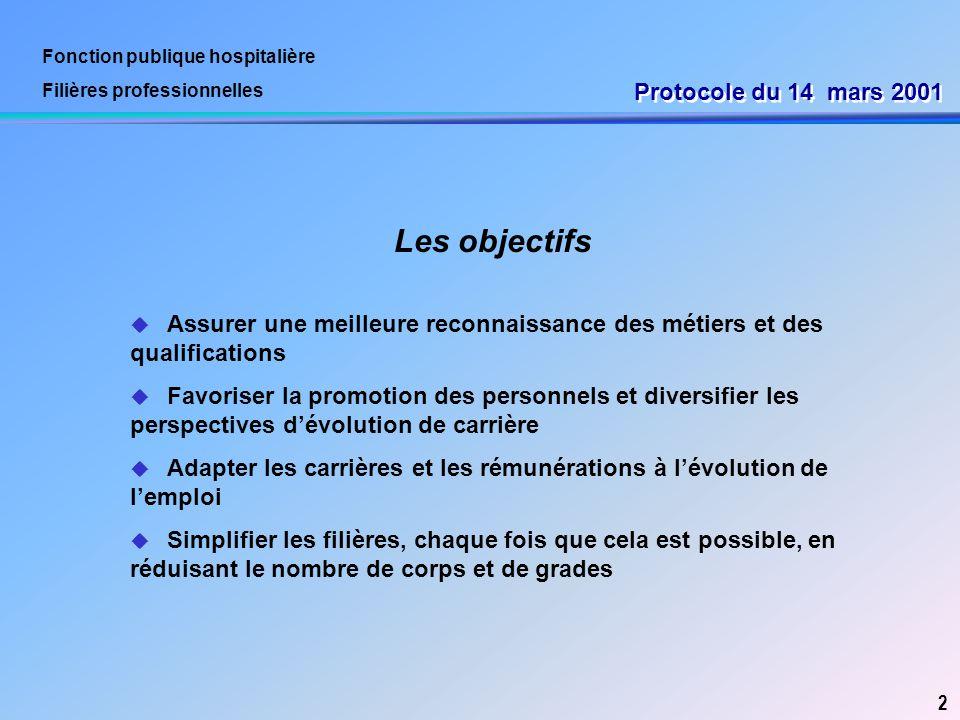 Les objectifs Protocole du 14 mars 2001 2