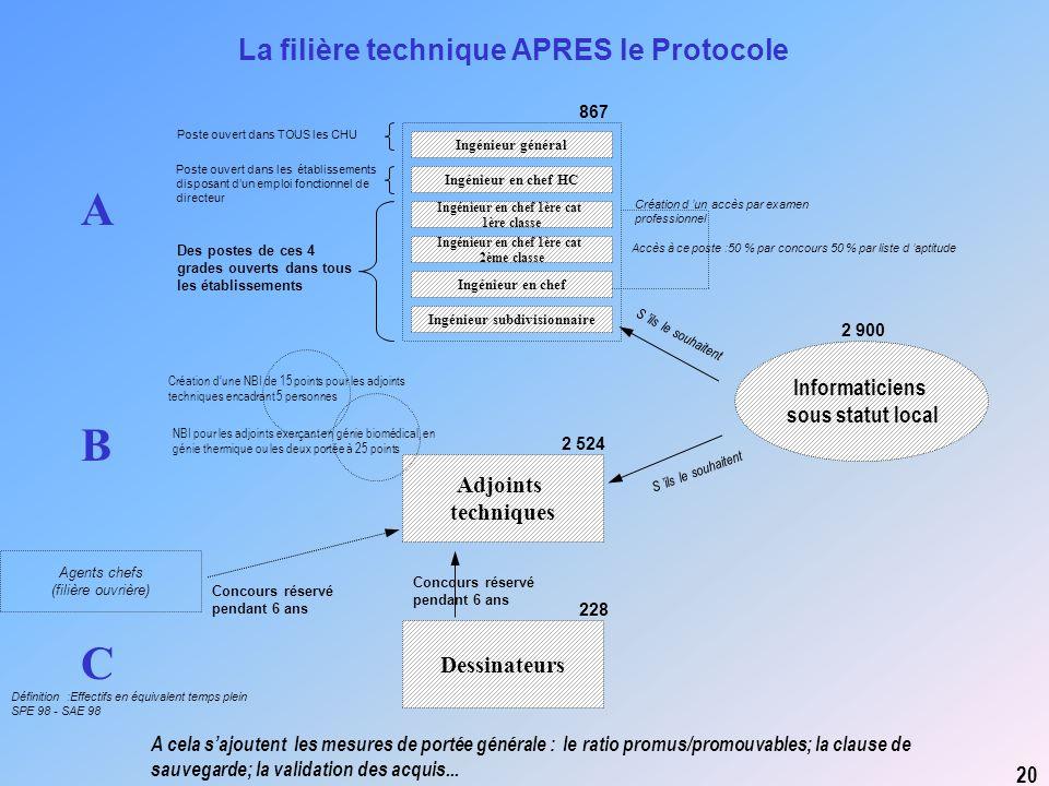A B C La filière technique APRES le Protocole Informaticiens