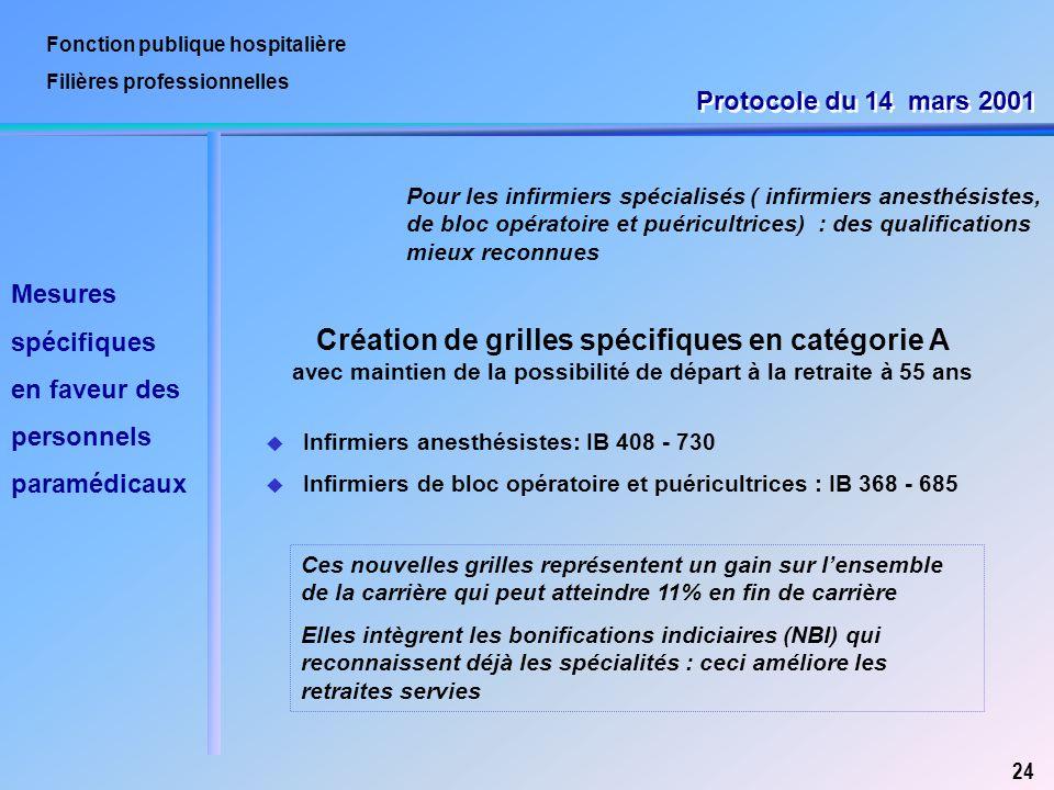 Fonction publique hospitali re ppt t l charger - Grille fonction publique territoriale categorie c ...
