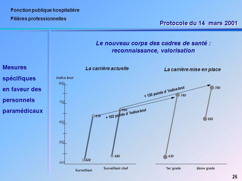 Fonction publique hospitali re ppt t l charger - Grille salaire cadre de sante fonction publique hospitaliere ...