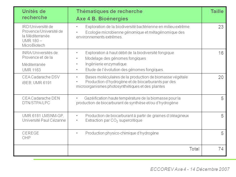 Thématiques de recherche Axe 4 B. Bioénergies Taille