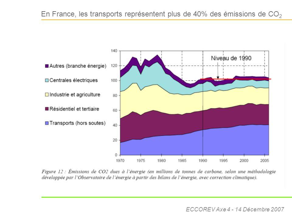 En France, les transports représentent plus de 40% des émissions de CO2