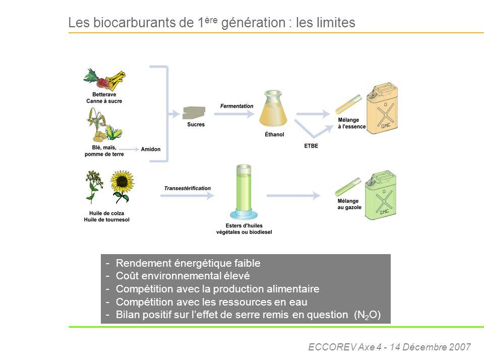 Les biocarburants de 1ère génération : les limites