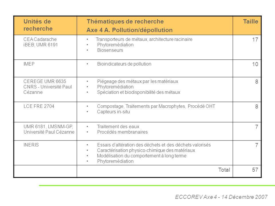 Thématiques de recherche Axe 4 A. Pollution/dépollution Taille