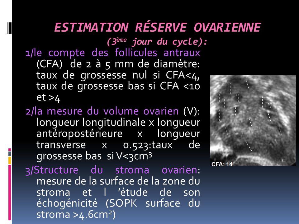 ESTIMATION RÉSERVE OVARIENNE (3ème jour du cycle):