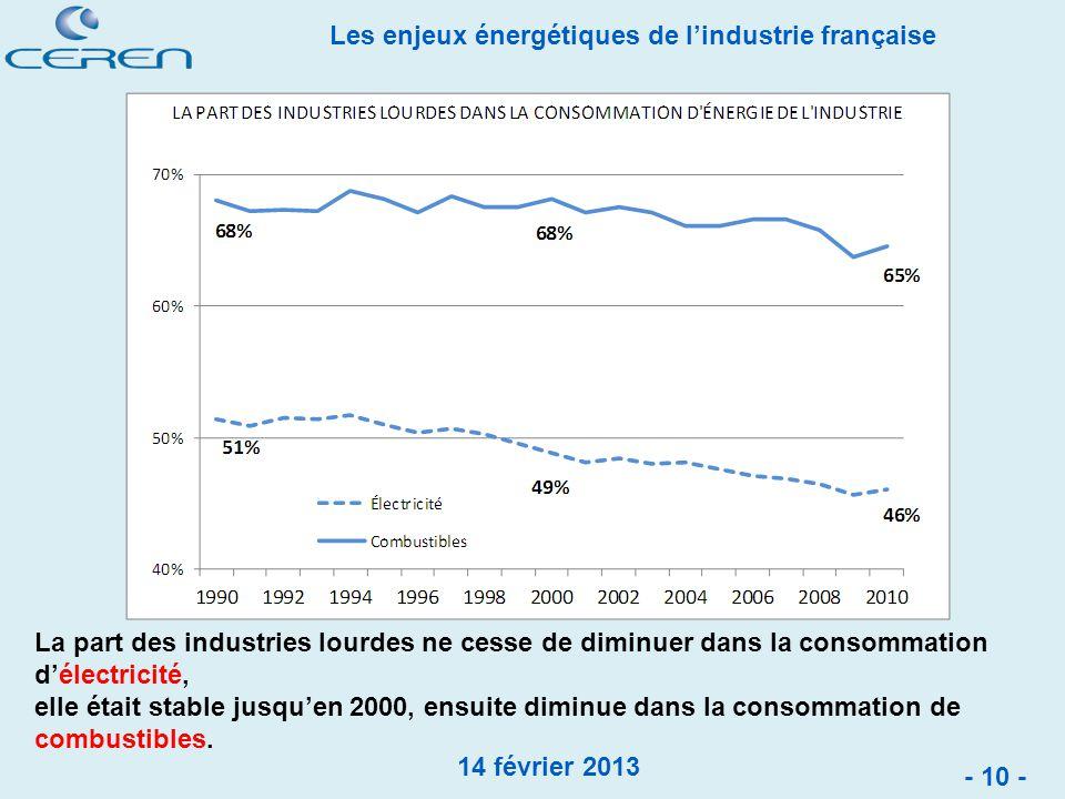 La part des industries lourdes ne cesse de diminuer dans la consommation d'électricité,