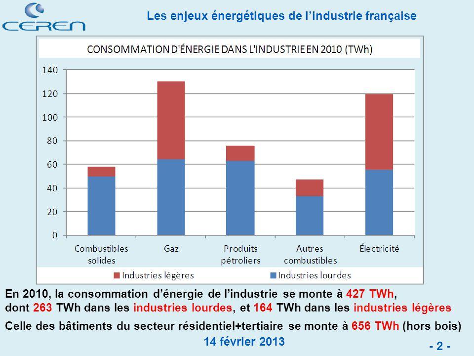 En 2010, la consommation d'énergie de l'industrie se monte à 427 TWh,