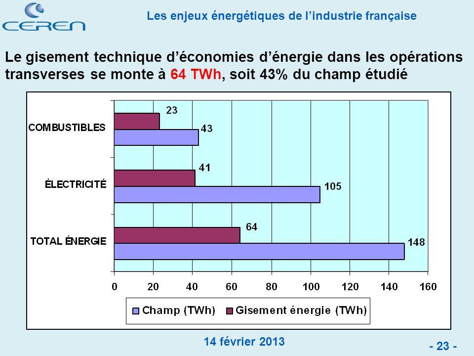 Le gisement technique d'économies d'énergie dans les opérations transverses se monte à 64 TWh, soit 43% du champ étudié
