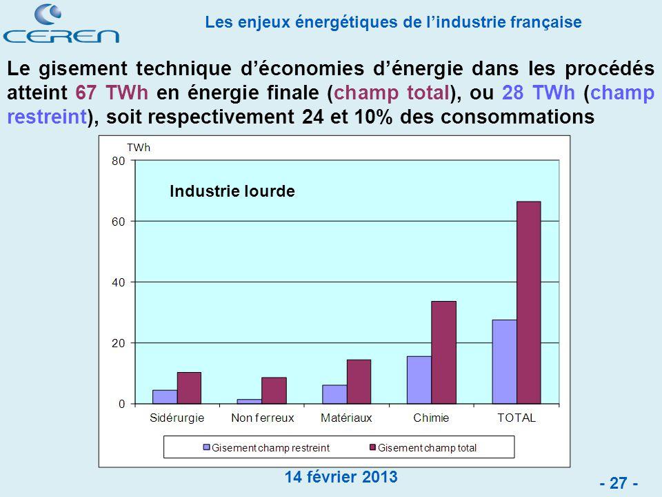 Le gisement technique d'économies d'énergie dans les procédés atteint 67 TWh en énergie finale (champ total), ou 28 TWh (champ restreint), soit respectivement 24 et 10% des consommations