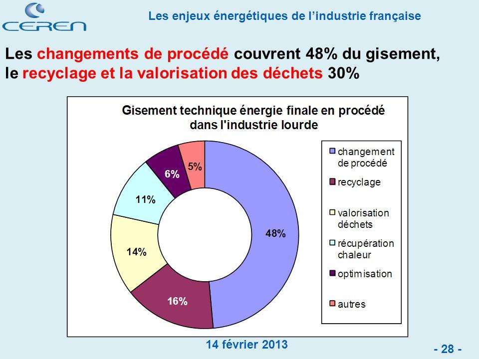 Les changements de procédé couvrent 48% du gisement, le recyclage et la valorisation des déchets 30%
