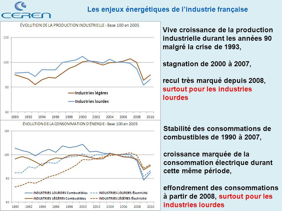 Vive croissance de la production industrielle durant les années 90 malgré la crise de 1993,