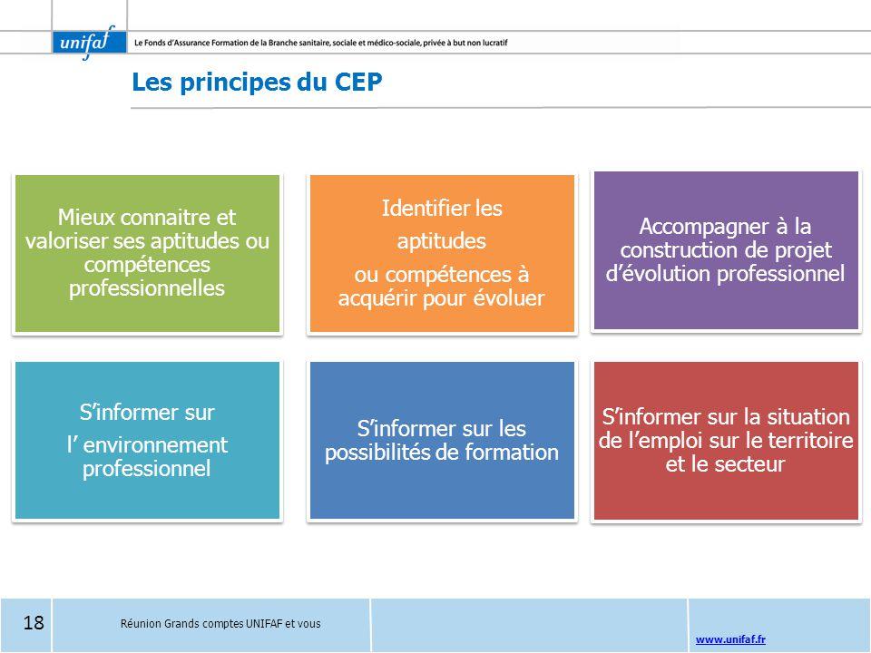 Les principes du CEP Identifier les