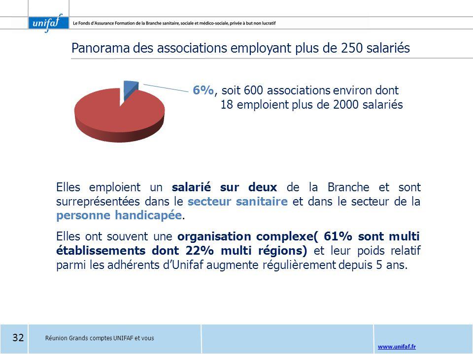 Panorama des associations employant plus de 250 salariés