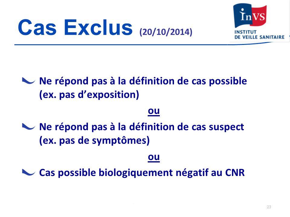 Cas Exclus (20/10/2014) Ne répond pas à la définition de cas possible (ex. pas d'exposition) ou.