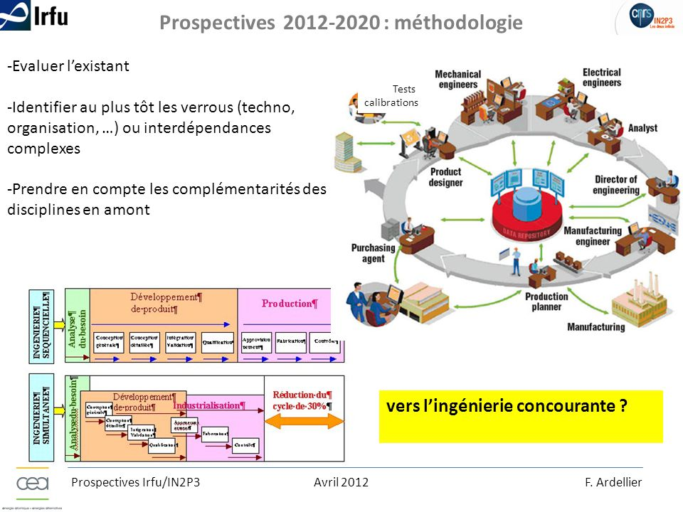 Prospectives 2012-2020 : méthodologie
