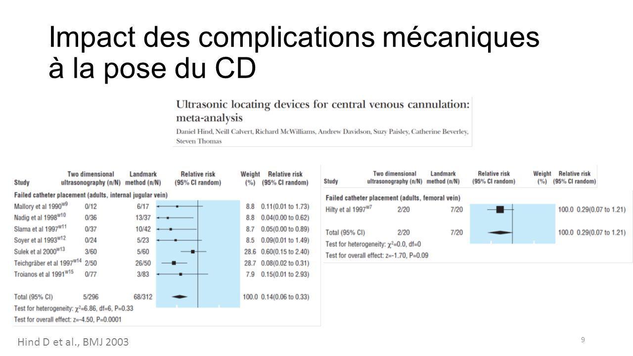 Impact des complications mécaniques à la pose du CD