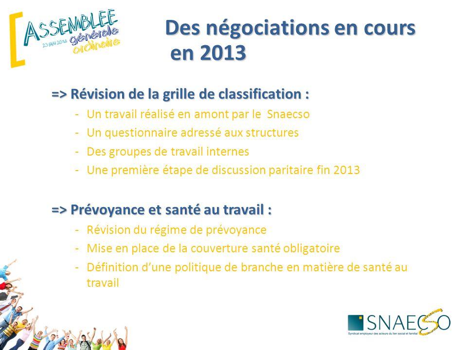 Des négociations en cours en 2013