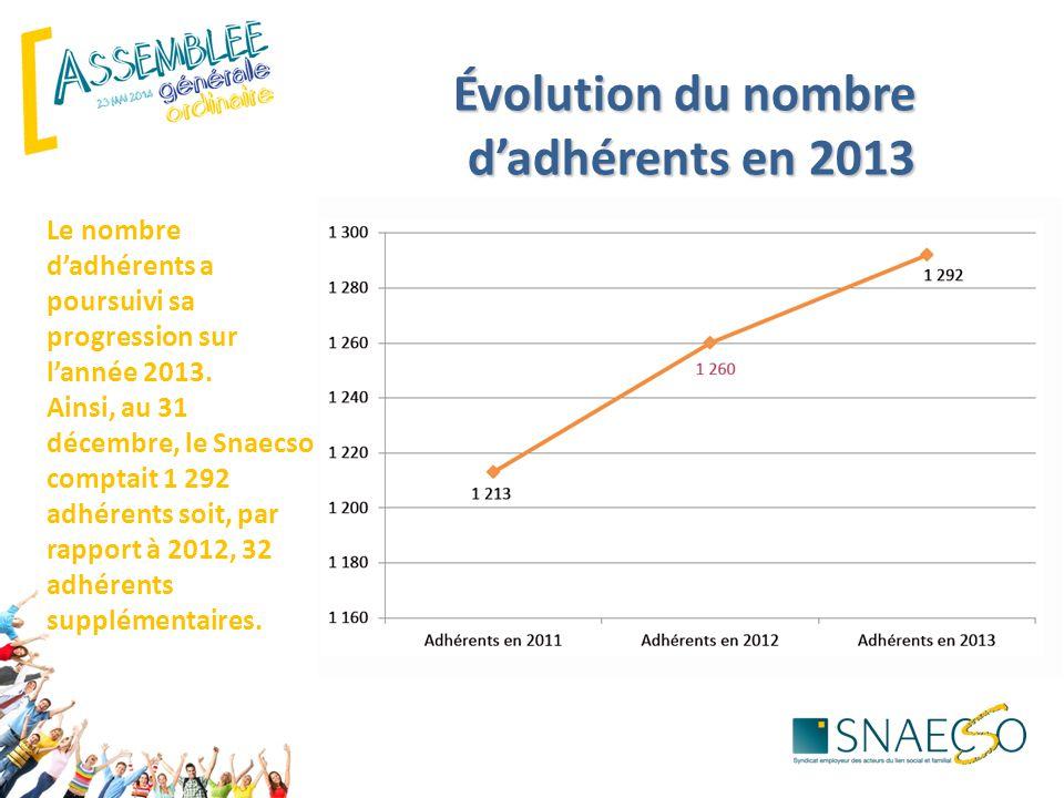 Évolution du nombre d'adhérents en 2013
