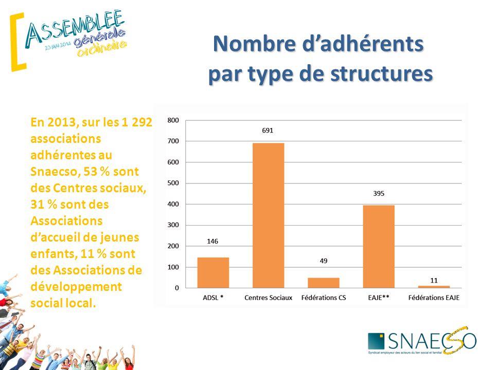Nombre d'adhérents par type de structures